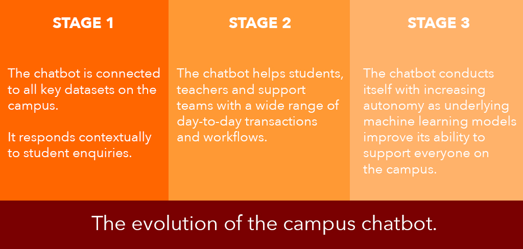 The evolution of the campus chatbot